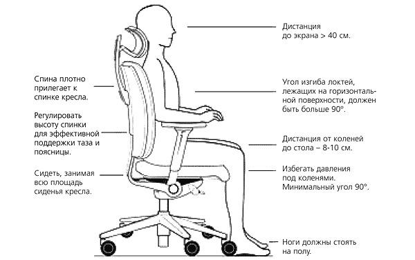 Обратите внимание как правильно сидеть на стуле во время работы за компьютером