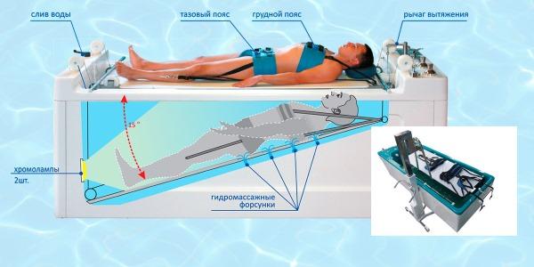 Обратите внимание как происходит подводное вытяжение позвоночника