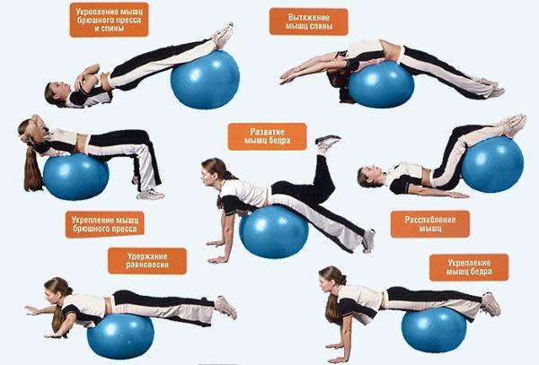 При занятиях лечебной физкультурой можно воспользоваться фитболом