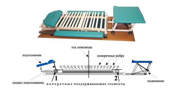 Грэвитрин используется при усталости и болях в позвоночнике
