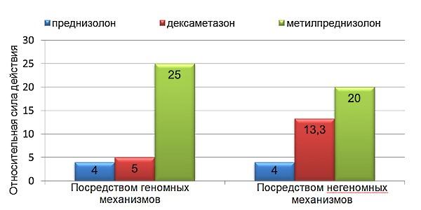 Сравнение силы действия метилпреднизалона с другими кортикоидами