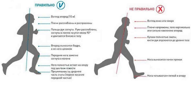 Обратите внимание на то, как правильно бегать
