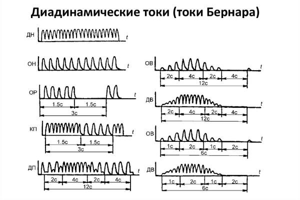 Так как токи Бернара заставляют мышцы сокращаться ритмично, они противопоказаны беременным